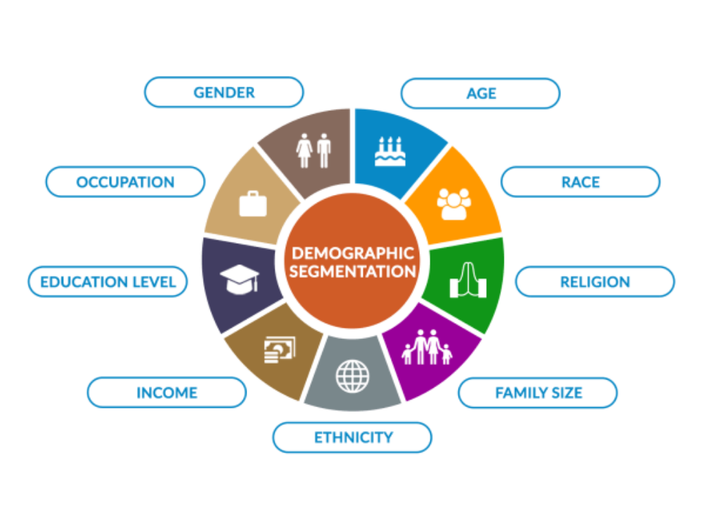 What Is The Demographic Of The People You Want To Do Business With?